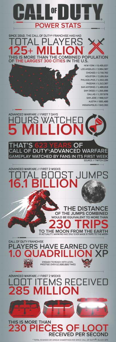 7135_d20141105-004_CoD_2014_Infographic_Final